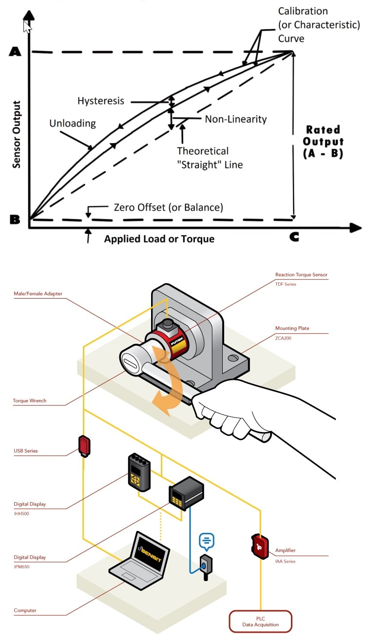 torque transducer sensor calibration of torque sensor recalibration tool